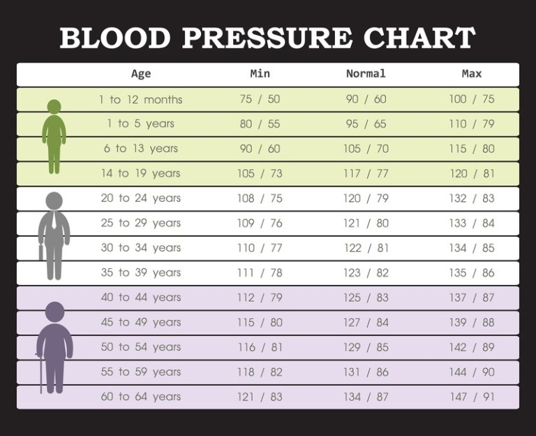 pulse chart Adult rate